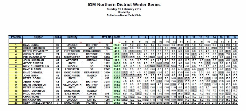 RMYC Northern District Results